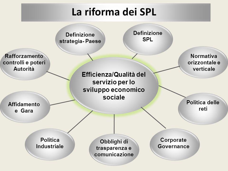 Efficienza/Qualità del servizio per lo sviluppo economico sociale Definizione strategia- Paese Politica Industriale Corporate Governance Obblighi di t
