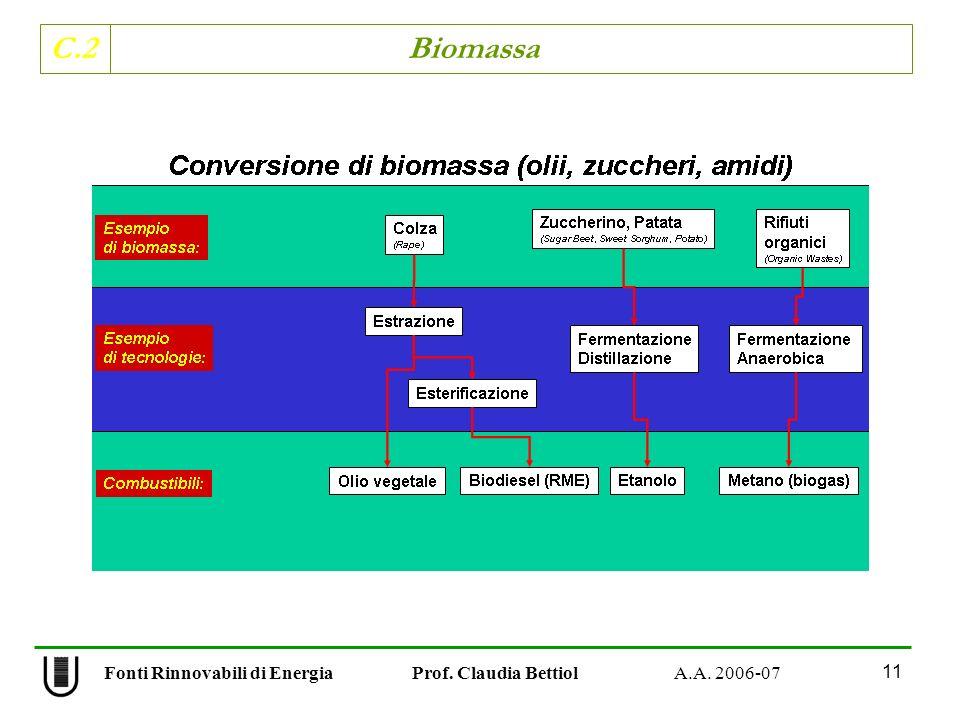 C.2 Biomassa 11 Fonti Rinnovabili di Energia Prof. Claudia Bettiol A.A. 2006-07