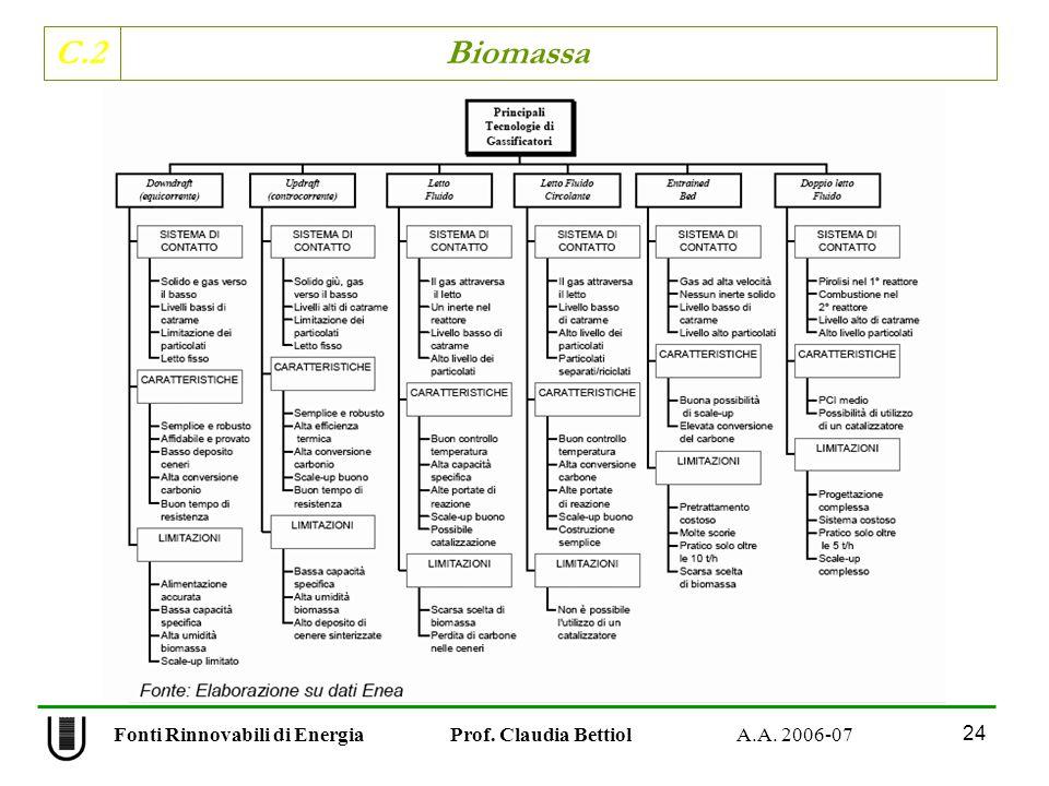 C.2 Biomassa 24 Fonti Rinnovabili di Energia Prof. Claudia Bettiol A.A. 2006-07