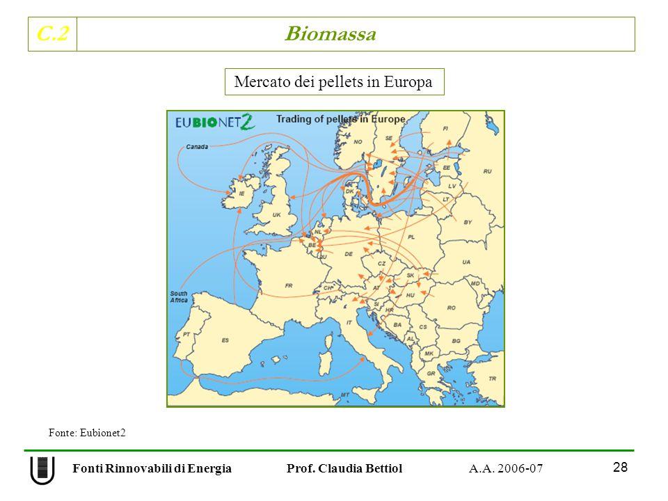 C.2 Biomassa 28 Fonti Rinnovabili di Energia Prof. Claudia Bettiol A.A. 2006-07 Mercato dei pellets in Europa Fonte: Eubionet2