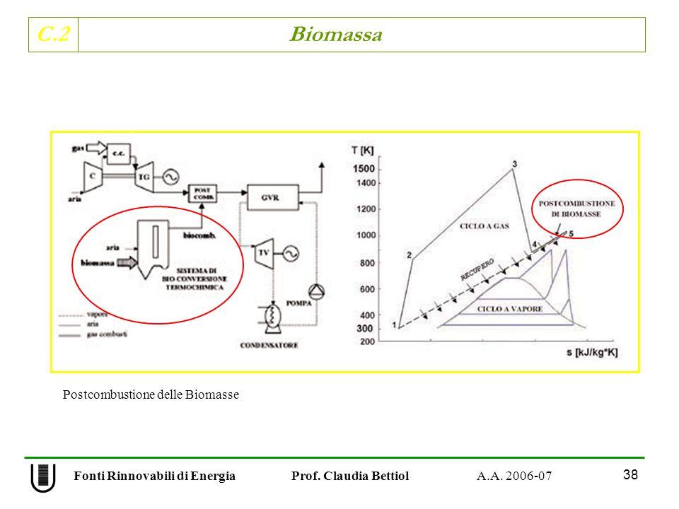 C.2 Biomassa 38 Fonti Rinnovabili di Energia Prof. Claudia Bettiol A.A. 2006-07 Postcombustione delle Biomasse