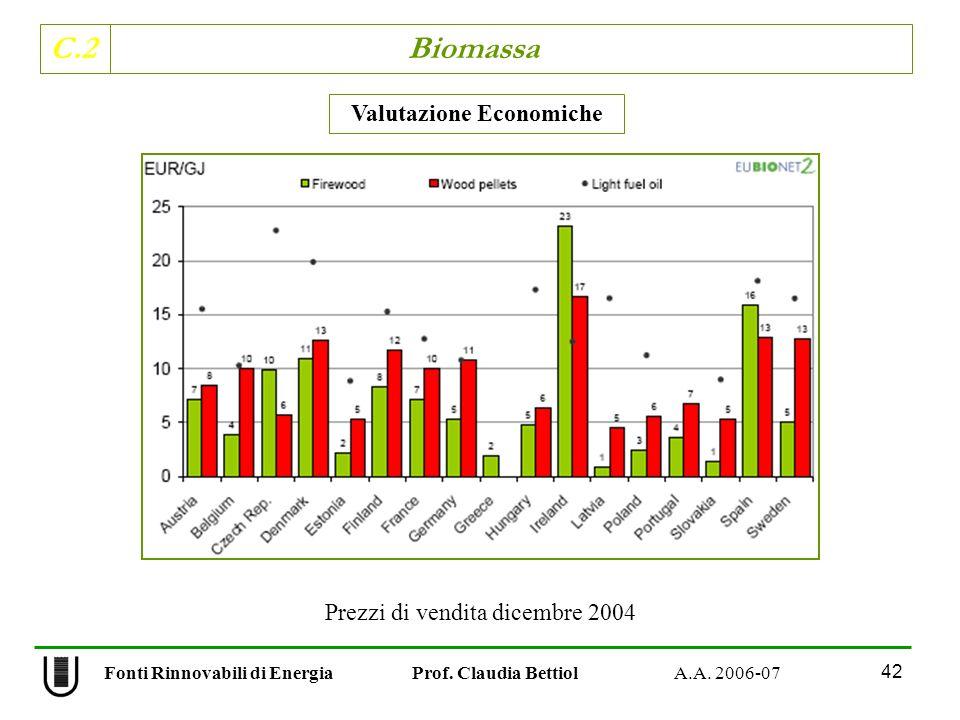 C.2 Biomassa 42 Fonti Rinnovabili di Energia Prof. Claudia Bettiol A.A. 2006-07 Valutazione Economiche Prezzi di vendita dicembre 2004