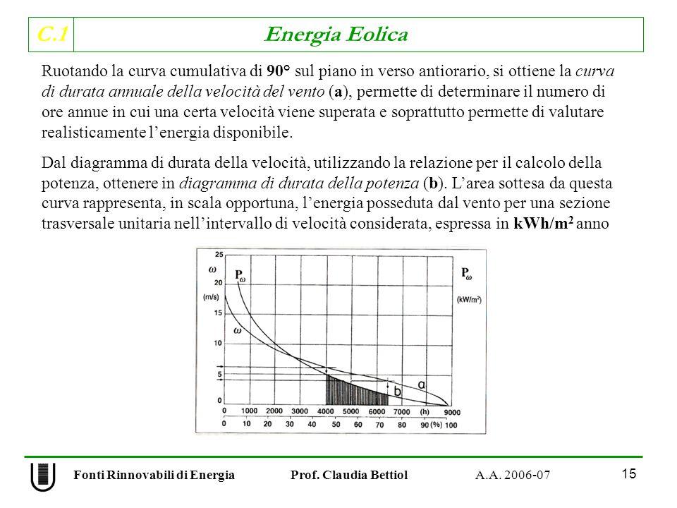 C.1 Energia Eolica 15 Ruotando la curva cumulativa di 90° sul piano in verso antiorario, si ottiene la curva di durata annuale della velocità del vento (a), permette di determinare il numero di ore annue in cui una certa velocità viene superata e soprattutto permette di valutare realisticamente lenergia disponibile.