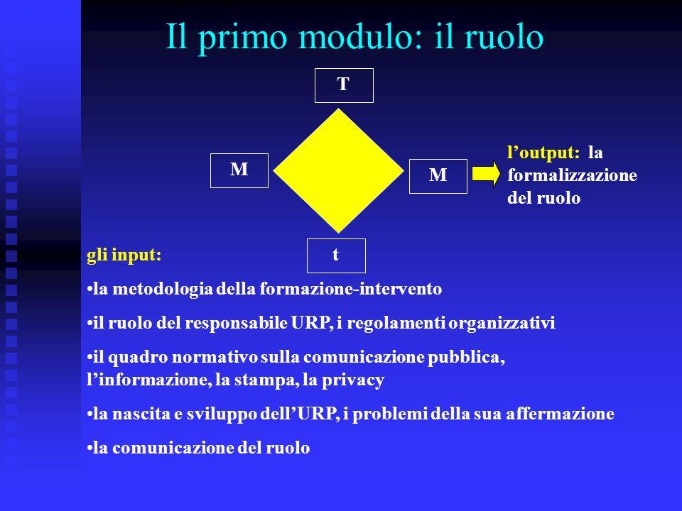 Il primo modulo: il ruolo t T M M gli input: la metodologia della formazione-intervento il ruolo del responsabile URP, i regolamenti organizzativi il quadro normativo sulla comunicazione pubblica, linformazione, la stampa, la privacy la nascita e sviluppo dellURP, i problemi della sua affermazione la comunicazione del ruolo loutput: la formalizzazione del ruolo