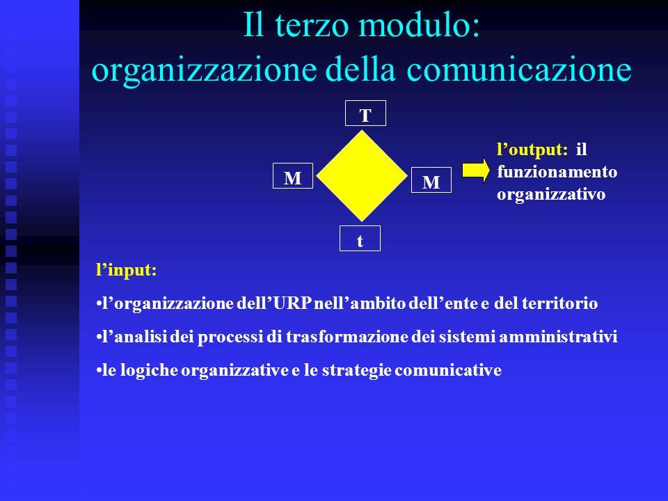Il terzo modulo: organizzazione della comunicazione t T M M linput: lorganizzazione dellURP nellambito dellente e del territorio lanalisi dei processi di trasformazione dei sistemi amministrativi le logiche organizzative e le strategie comunicative loutput: il funzionamento organizzativo