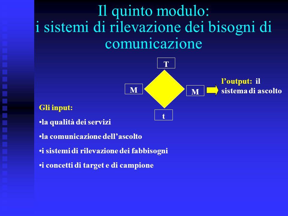Il quinto modulo: i sistemi di rilevazione dei bisogni di comunicazione t T M M Gli input: la qualità dei servizi la comunicazione dellascolto i sistemi di rilevazione dei fabbisogni i concetti di target e di campione loutput: il sistema di ascolto