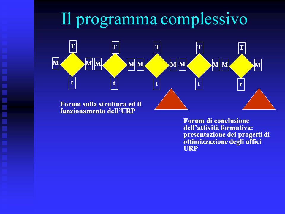 Il programma complessivo t T M M t T M M t T M M t T M M t T M M Forum sulla struttura ed il funzionamento dellURP Forum di conclusione dellattività formativa: presentazione dei progetti di ottimizzazione degli uffici URP