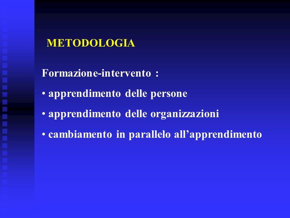 METODOLOGIA Formazione-intervento : apprendimento delle persone apprendimento delle organizzazioni cambiamento in parallelo allapprendimento