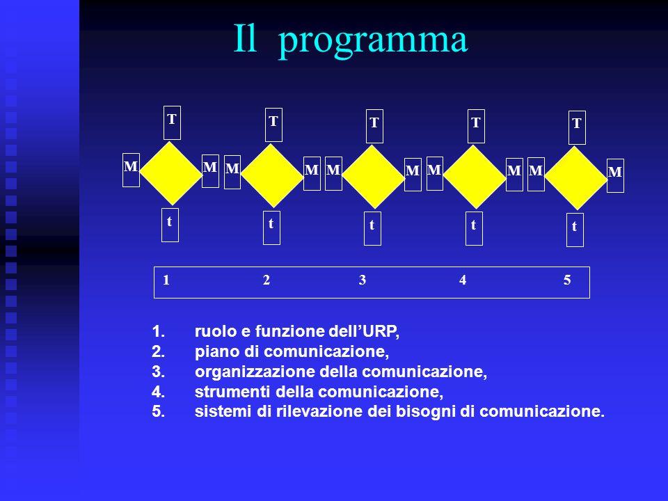 Il programma 1 2 3 4 5 t T M M t T M M t T M M t T M M t T M M 1. ruolo e funzione dellURP, 2. piano di comunicazione, 3. organizzazione della comunic