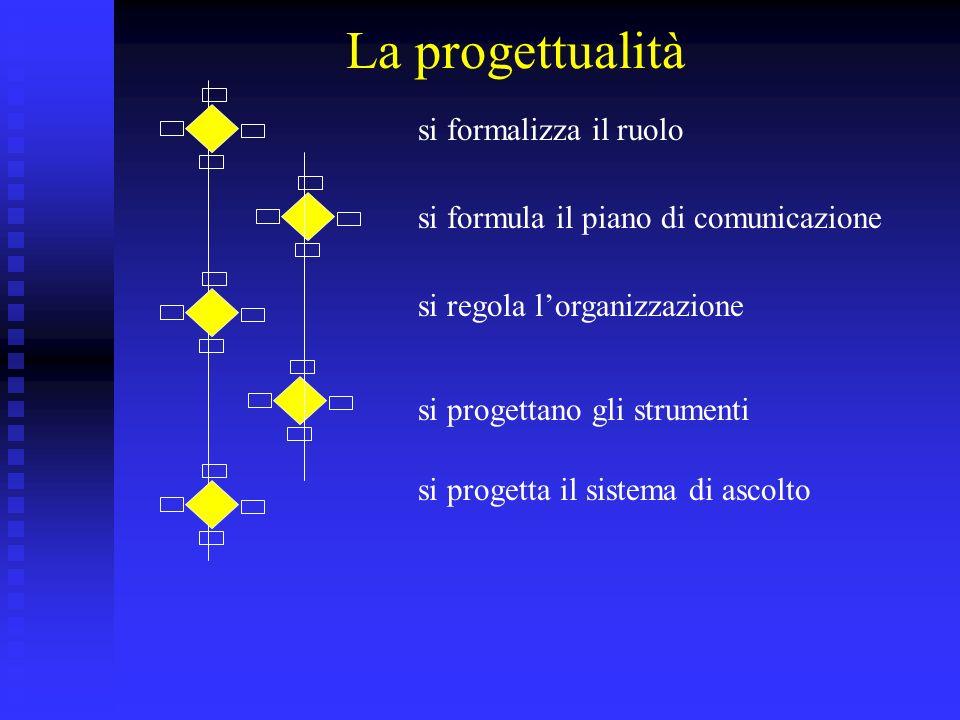 La progettualità si formalizza il ruolo si formula il piano di comunicazione si regola lorganizzazione si progettano gli strumenti si progetta il sistema di ascolto