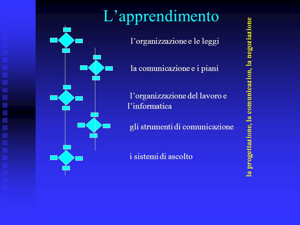 Lapprendimento lorganizzazione e le leggi la comunicazione e i piani lorganizzazione del lavoro e linformatica gli strumenti di comunicazione i sistemi di ascolto la progettazione, la comunicazion, la negoziazione