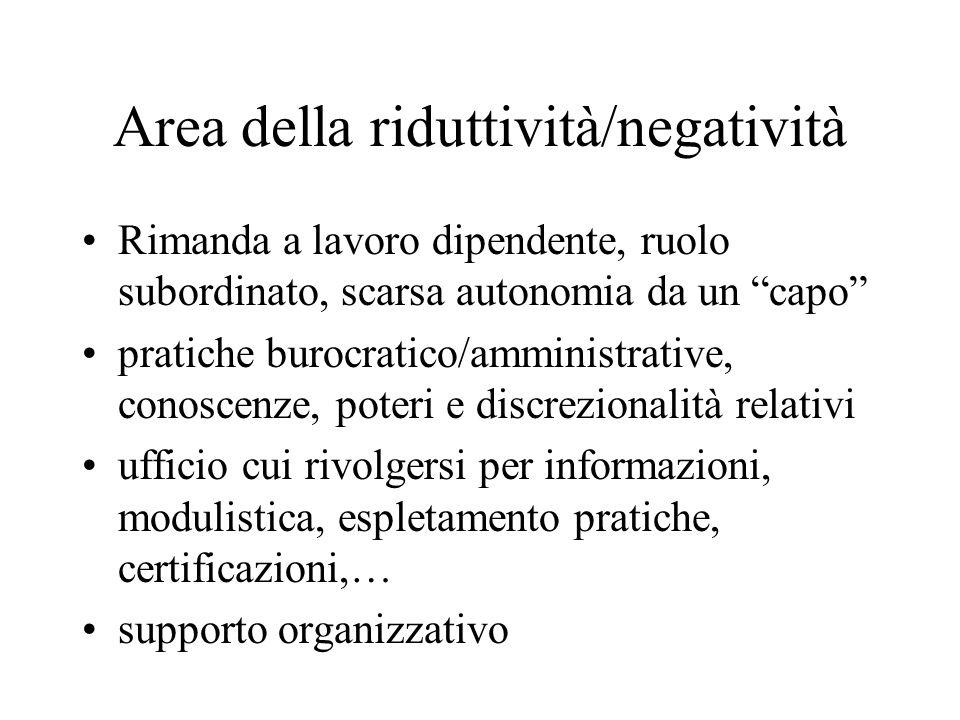 Area della riduttività/negatività Rimanda a lavoro dipendente, ruolo subordinato, scarsa autonomia da un capo pratiche burocratico/amministrative, con