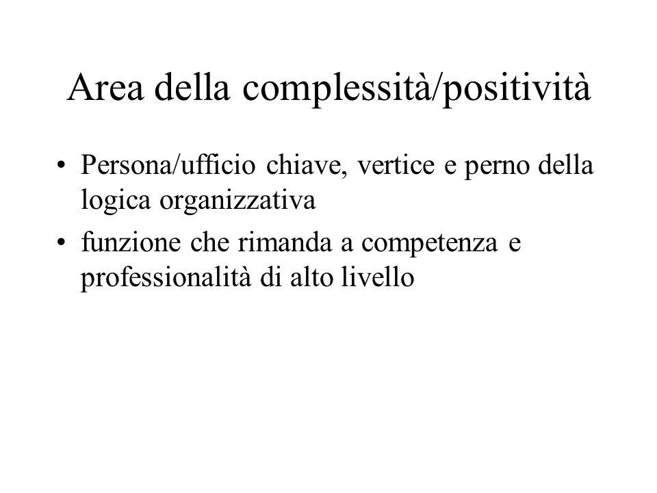 Area della complessità/positività Persona/ufficio chiave, vertice e perno della logica organizzativa funzione che rimanda a competenza e professionali