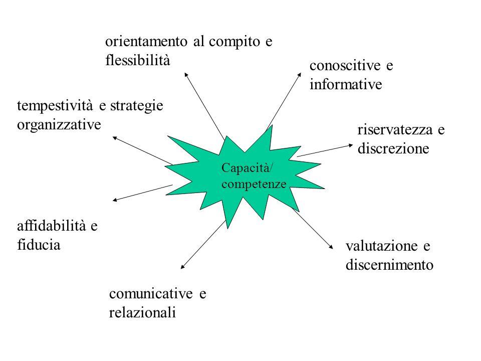 conoscitive e informative riservatezza e discrezione valutazione e discernimento affidabilità e fiducia tempestività e strategie organizzative orienta