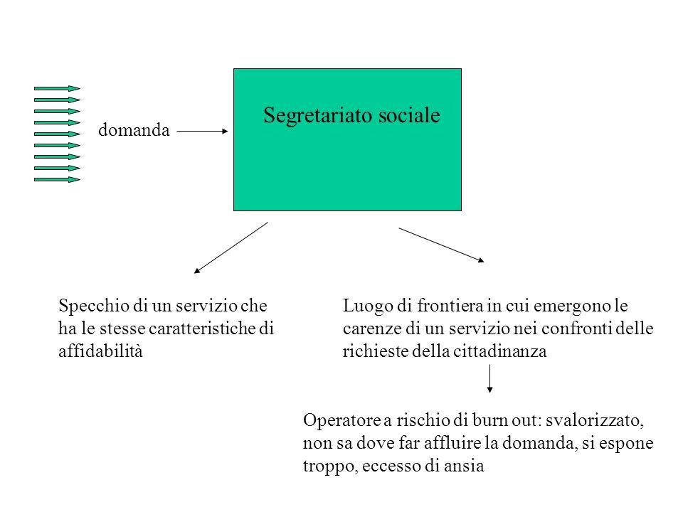 domanda Segretariato sociale Specchio di un servizio che ha le stesse caratteristiche di affidabilità Luogo di frontiera in cui emergono le carenze di