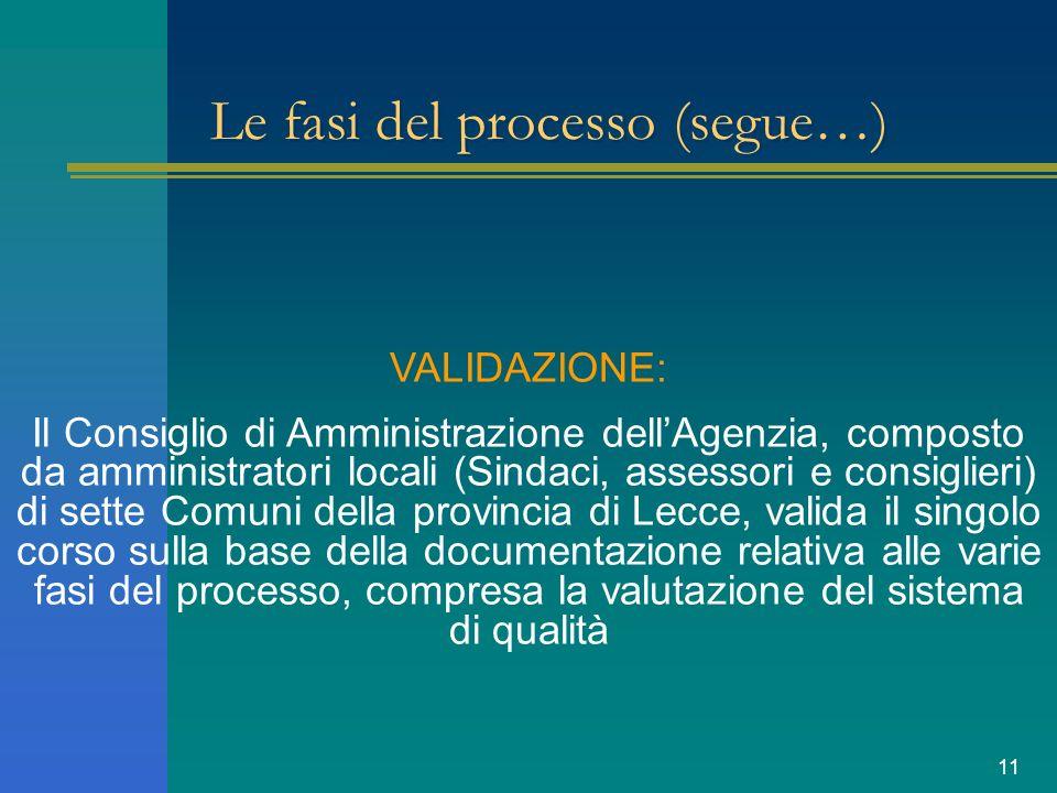 11 Le fasi del processo (segue…) VALIDAZIONE: Il Consiglio di Amministrazione dellAgenzia, composto da amministratori locali (Sindaci, assessori e consiglieri) di sette Comuni della provincia di Lecce, valida il singolo corso sulla base della documentazione relativa alle varie fasi del processo, compresa la valutazione del sistema di qualità