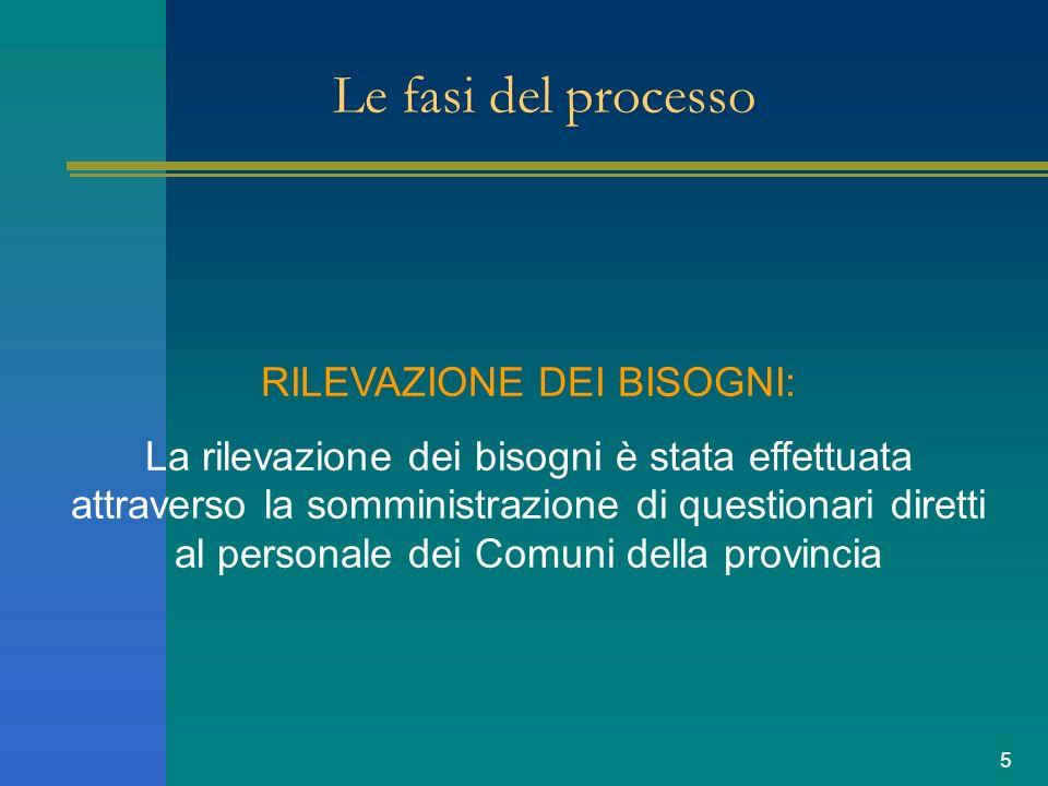 5 Le fasi del processo RILEVAZIONE DEI BISOGNI: La rilevazione dei bisogni è stata effettuata attraverso la somministrazione di questionari diretti al