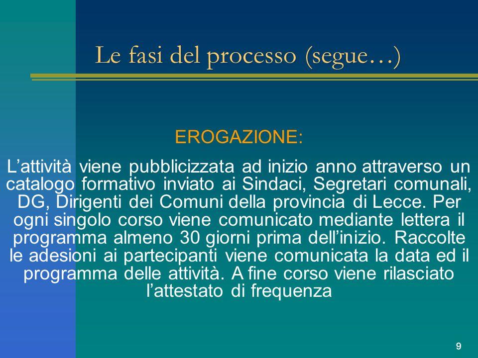 9 Le fasi del processo (segue…) EROGAZIONE: Lattività viene pubblicizzata ad inizio anno attraverso un catalogo formativo inviato ai Sindaci, Segretar