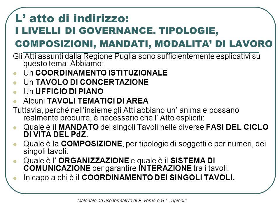 Materiale ad uso formativo di F. Vernò e G.L. Spinelli L atto di indirizzo: I LIVELLI DI GOVERNANCE. TIPOLOGIE, COMPOSIZIONI, MANDATI, MODALITA DI LAV