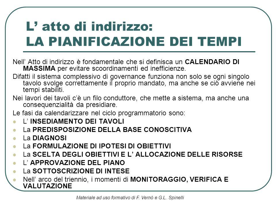 Materiale ad uso formativo di F. Vernò e G.L. Spinelli L atto di indirizzo: LA PIANIFICAZIONE DEI TEMPI Nell Atto di indirizzo è fondamentale che si d