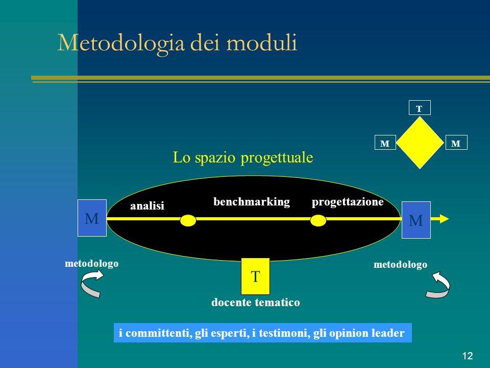 12 Metodologia dei moduli T MM M M T analisi benchmarkingprogettazione docente tematico metodologo Lo spazio progettuale i committenti, gli esperti, i testimoni, gli opinion leader