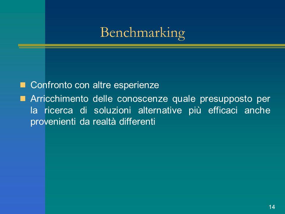 14 Benchmarking Confronto con altre esperienze Arricchimento delle conoscenze quale presupposto per la ricerca di soluzioni alternative più efficaci anche provenienti da realtà differenti