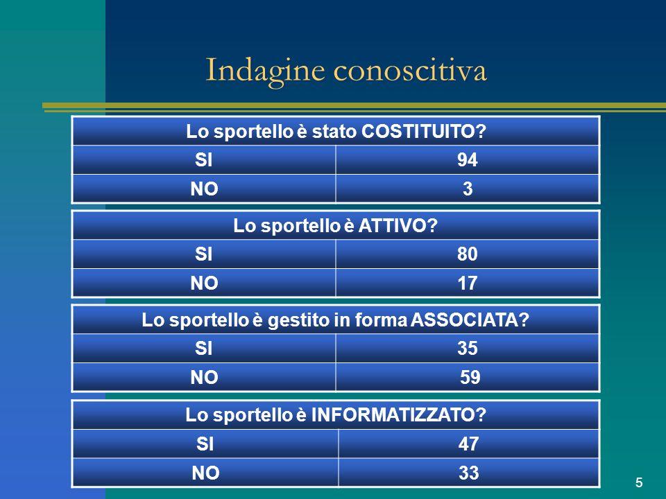 6 Indagine conoscitiva Ritiene utile lattività di formazione per la costituzione, lavvio e/o il miglioramento dello Sportello Unico.