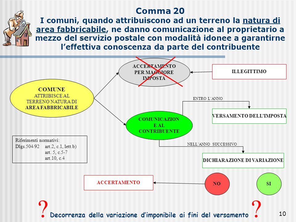 10 Comma 20 I comuni, quando attribuiscono ad un terreno la natura di area fabbricabile, ne danno comunicazione al proprietario a mezzo del servizio p