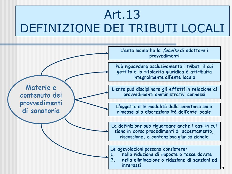 15 Art.13 DEFINIZIONE DEI TRIBUTI LOCALI Materie e contenuto dei provvedimenti di sanatoria Lente locale ha la facoltà di adottare i provvedimenti Log