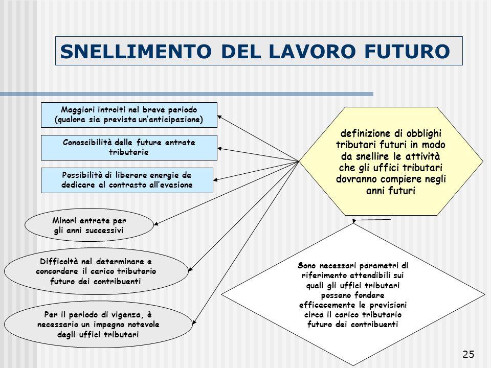 25 SNELLIMENTO DEL LAVORO FUTURO Maggiori introiti nel breve periodo (qualora sia prevista unanticipazione) Minori entrate per gli anni successivi def