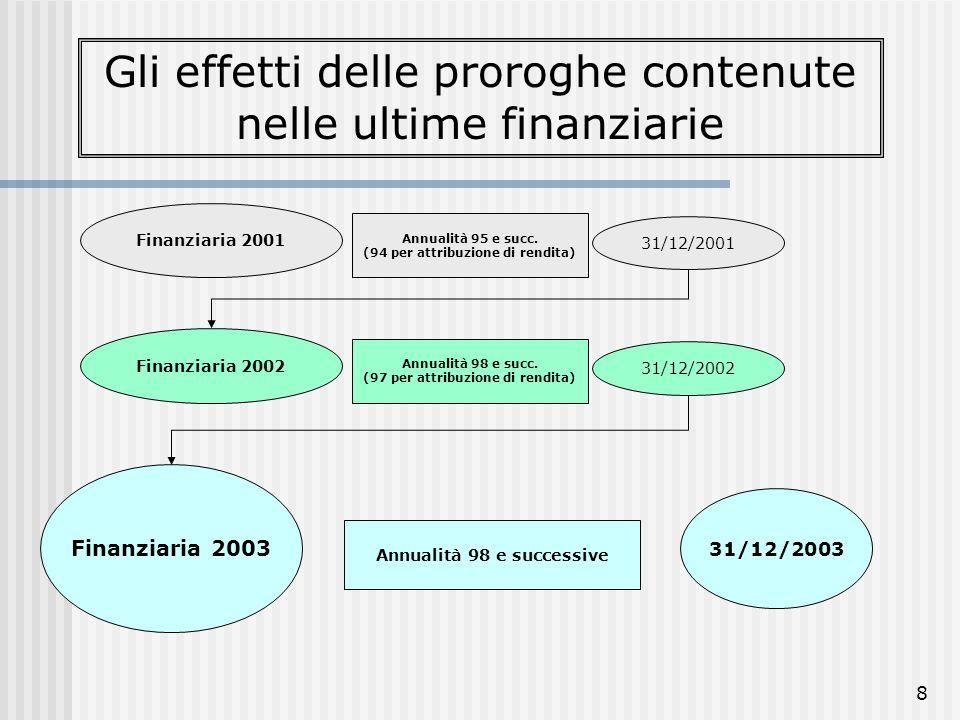 8 Finanziaria 2001 Annualità 95 e succ. (94 per attribuzione di rendita) 31/12/2001 Finanziaria 2003 Annualità 98 e successive 31/12/2003 Finanziaria