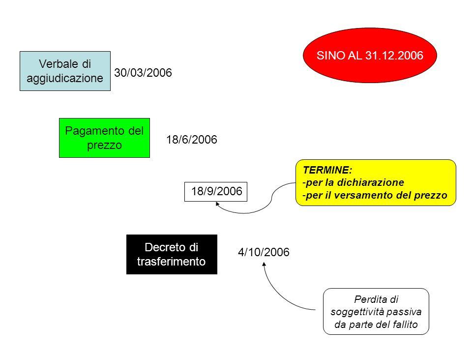 Verbale di aggiudicazione Pagamento del prezzo Decreto di trasferimento 30/03/2006 18/6/2006 4/10/2006 Perdita di soggettività passiva da parte del fa
