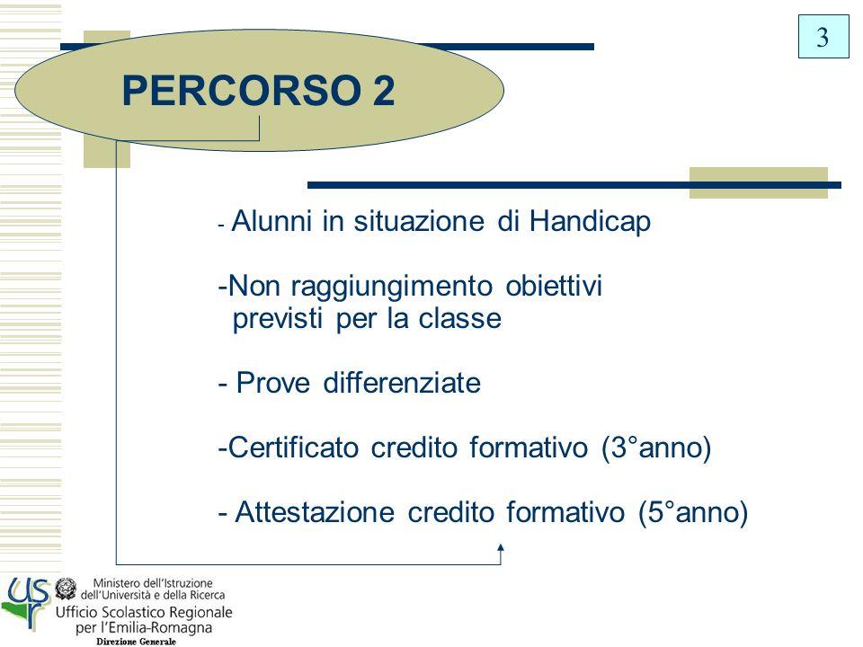 Alunni in sit.di Handicap che raggiungono gli obiettivi previsti per la classe Alunni in sit.