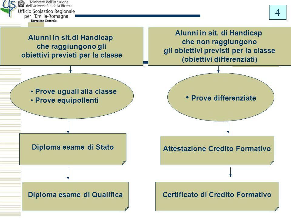 Anche per alunni valutati in modo differenziato (in relazione al P.E.I.) Esame per certificazione di conoscenze,competenze e abilità acquisite ESAMI DI QUALIFICA DI ISTRUZIONE PROFESSIONALE O ARTE 5