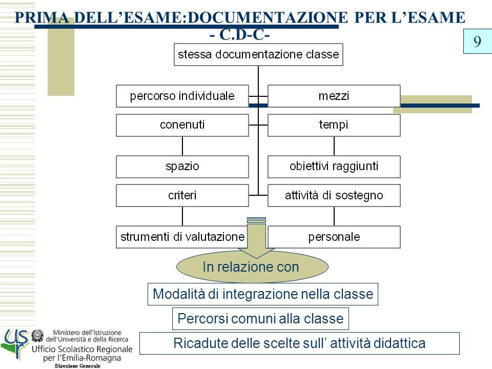 IL CONSIGLIO DI CLASSE PREDISPONE Il C.d.C.