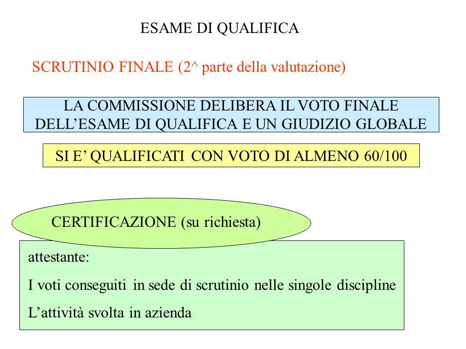 ESAME DI QUALIFICA SCRUTINIO FINALE (2^ parte della valutazione) LA COMMISSIONE DELIBERA IL VOTO FINALE DELLESAME DI QUALIFICA E UN GIUDIZIO GLOBALE SI E QUALIFICATI CON VOTO DI ALMENO 60/100 CERTIFICAZIONE (su richiesta) attestante: I voti conseguiti in sede di scrutinio nelle singole discipline Lattività svolta in azienda