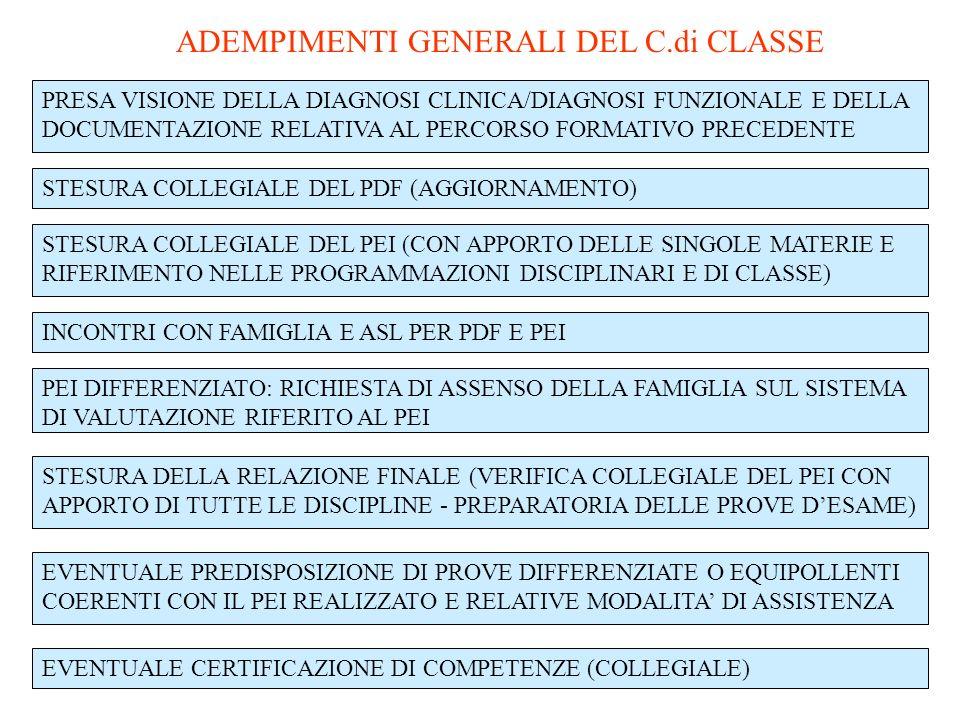ADEMPIMENTI GENERALI DEL C.di CLASSE PRESA VISIONE DELLA DIAGNOSI CLINICA/DIAGNOSI FUNZIONALE E DELLA DOCUMENTAZIONE RELATIVA AL PERCORSO FORMATIVO PRECEDENTE STESURA COLLEGIALE DEL PDF (AGGIORNAMENTO) STESURA COLLEGIALE DEL PEI (CON APPORTO DELLE SINGOLE MATERIE E RIFERIMENTO NELLE PROGRAMMAZIONI DISCIPLINARI E DI CLASSE) INCONTRI CON FAMIGLIA E ASL PER PDF E PEI PEI DIFFERENZIATO: RICHIESTA DI ASSENSO DELLA FAMIGLIA SUL SISTEMA DI VALUTAZIONE RIFERITO AL PEI STESURA DELLA RELAZIONE FINALE (VERIFICA COLLEGIALE DEL PEI CON APPORTO DI TUTTE LE DISCIPLINE - PREPARATORIA DELLE PROVE DESAME) EVENTUALE CERTIFICAZIONE DI COMPETENZE (COLLEGIALE) EVENTUALE PREDISPOSIZIONE DI PROVE DIFFERENZIATE O EQUIPOLLENTI COERENTI CON IL PEI REALIZZATO E RELATIVE MODALITA DI ASSISTENZA