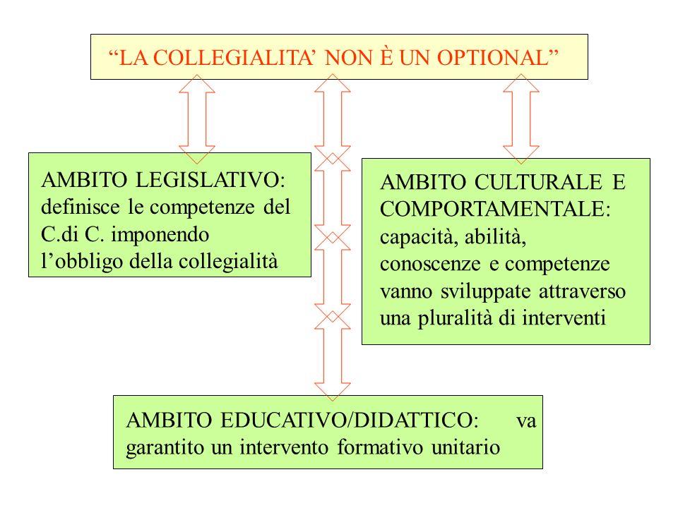 LA COLLEGIALITA NON È UN OPTIONAL AMBITO LEGISLATIVO: definisce le competenze del C.di C.