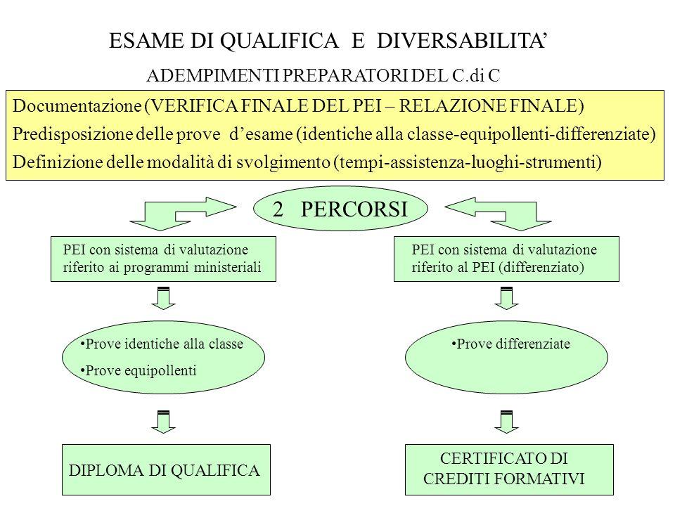 ESAME DI QUALIFICA E DIVERSABILITA ADEMPIMENTI PREPARATORI DEL C.di C Documentazione (VERIFICA FINALE DEL PEI – RELAZIONE FINALE) Predisposizione delle prove desame (identiche alla classe-equipollenti-differenziate) Definizione delle modalità di svolgimento (tempi-assistenza-luoghi-strumenti) 2 PERCORSI PEI con sistema di valutazione riferito ai programmi ministeriali PEI con sistema di valutazione riferito al PEI (differenziato) Prove identiche alla classe Prove equipollenti DIPLOMA DI QUALIFICA Prove differenziate CERTIFICATO DI CREDITI FORMATIVI