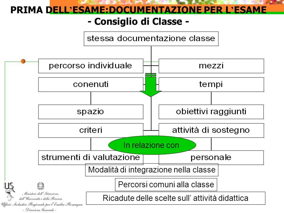 PRIMA DELL ESAME:DOCUMENTAZIONE PER L ESAME - Consiglio di Classe - Modalità di integrazione nella classe Percorsi comuni alla classe Ricadute delle s