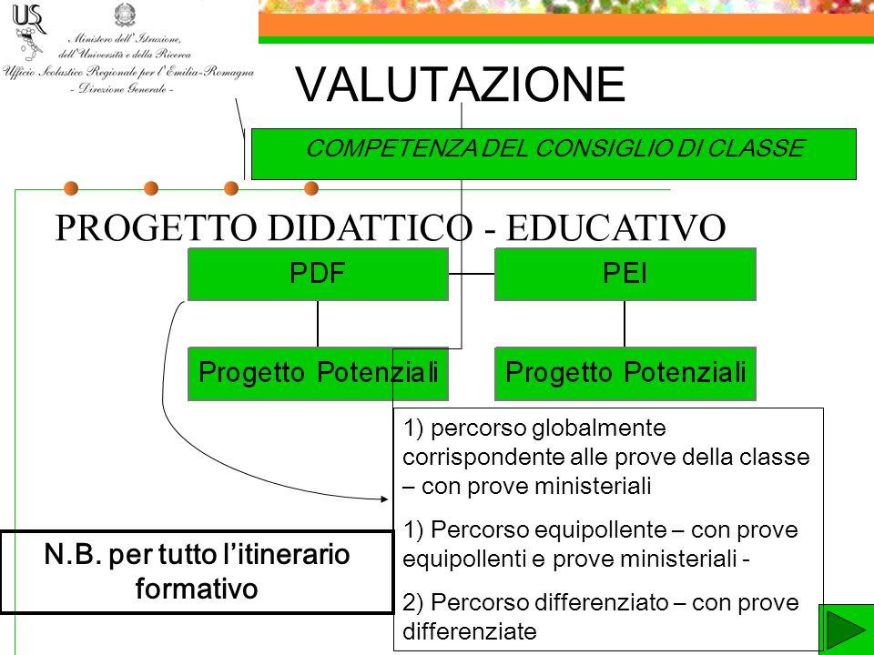 ALUNNI OSPEDALIZZATI Circolare 20 del 4.3.2011 - validità dellanno scolastico per la valutazione degli alunni nella scuola secondaria di primo e secondo grado- Artt.
