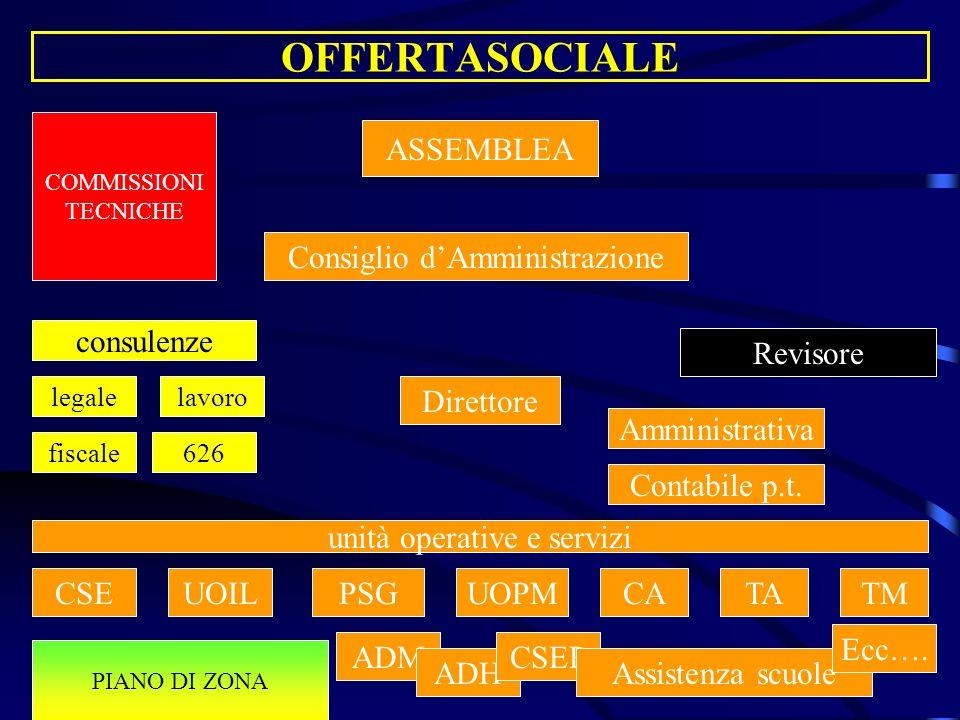 OFFERTASOCIALE ASSEMBLEA Contabile p.t.