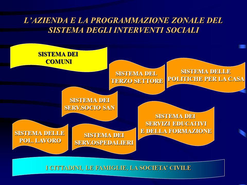 LAZIENDA E LA PROGRAMMAZIONE ZONALE DEL SISTEMA DEGLI INTERVENTI SOCIALI SISTEMA DEI COMUNI SISTEMA DEL TERZO SETTORE SISTEMA DEI SERVIZI EDUCATIVI E DELLA FORMAZIONE SISTEMA DELLE POL.