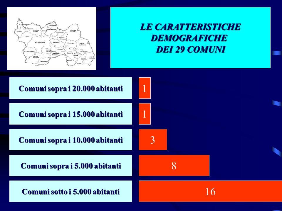 LE CARATTERISTICHE DEMOGRAFICHE DEI 29 COMUNI Comuni sopra i 20.000 abitanti Comuni soprai 15.000 abitanti Comuni sopra i 15.000 abitanti Comuni sopra i 10.000 abitanti Comuni sopra i 5.000 abitanti Comuni sotto i 5.000 abitanti 1 1 3 8 16