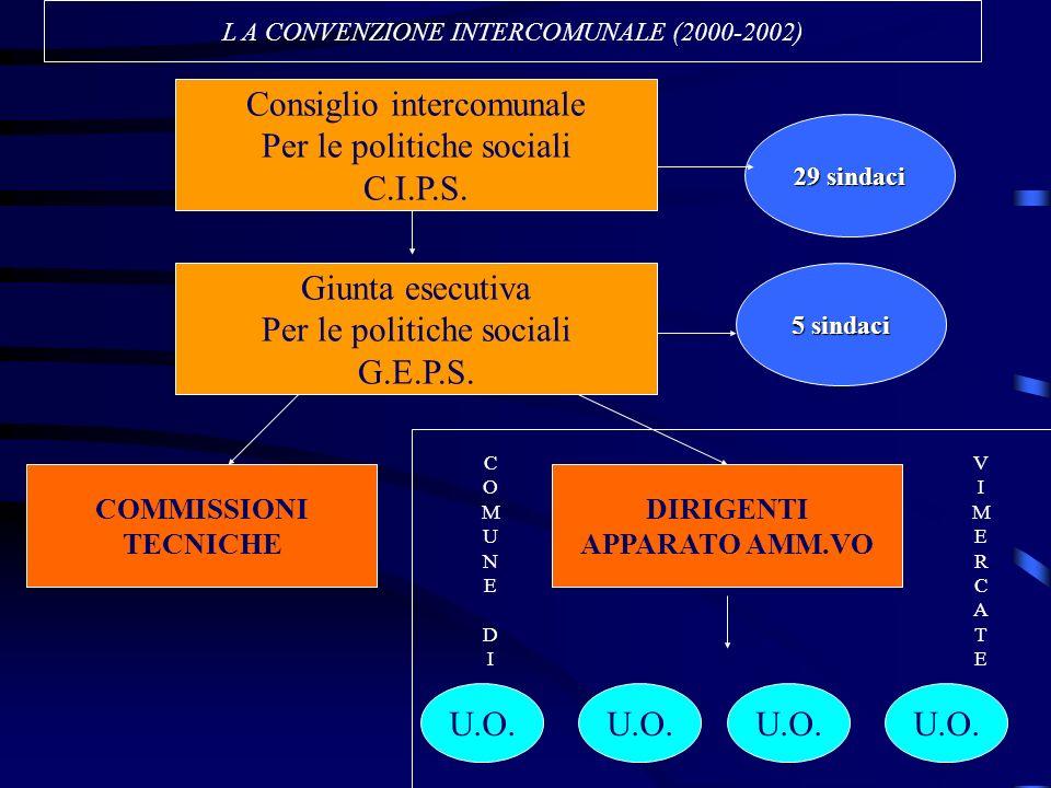 Consiglio intercomunale Per le politiche sociali C.I.P.S.