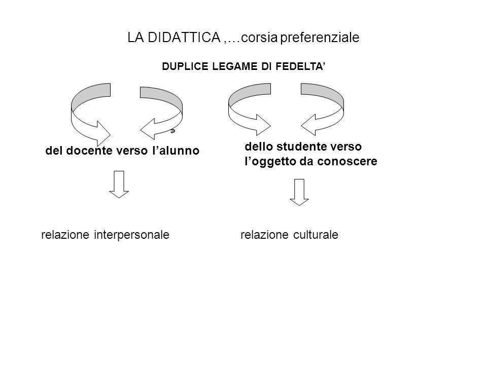 LA DIDATTICA,…corsia preferenziale DUPLICE LEGAME DI FEDELTA del docente verso lalunno dello studente verso loggetto da conoscere relazione interpersonalerelazione culturale