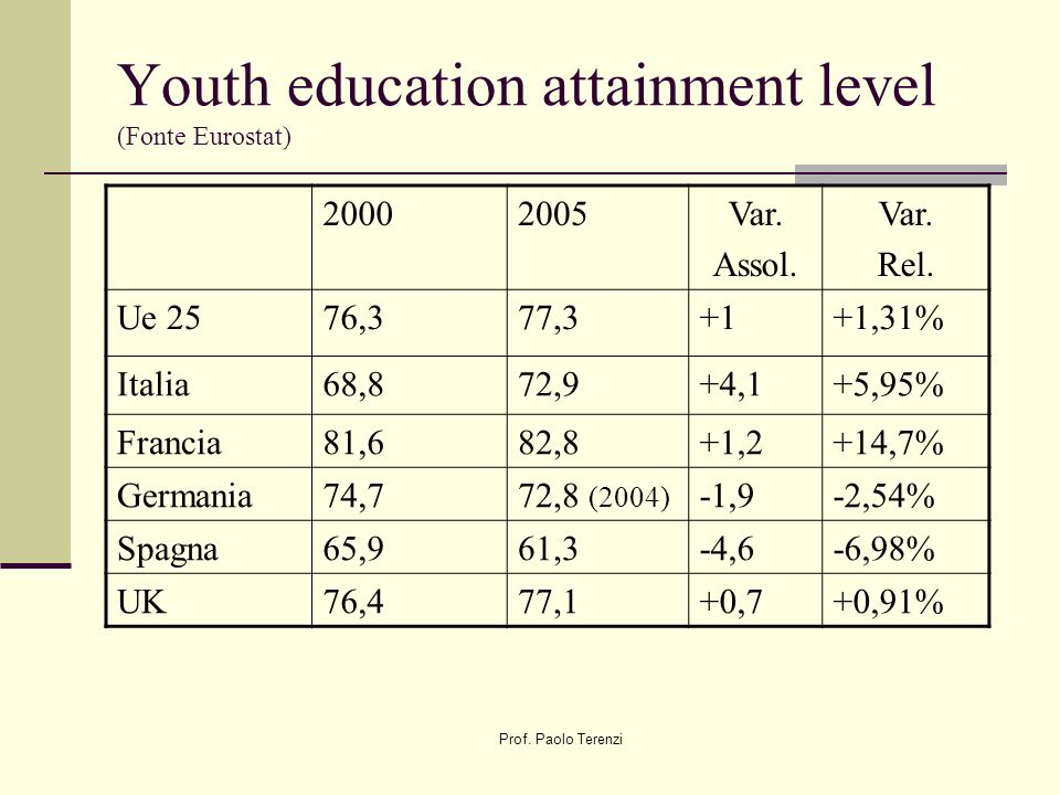 Prof. Paolo Terenzi Youth education attainment level (Fonte Eurostat) 20002005Var.