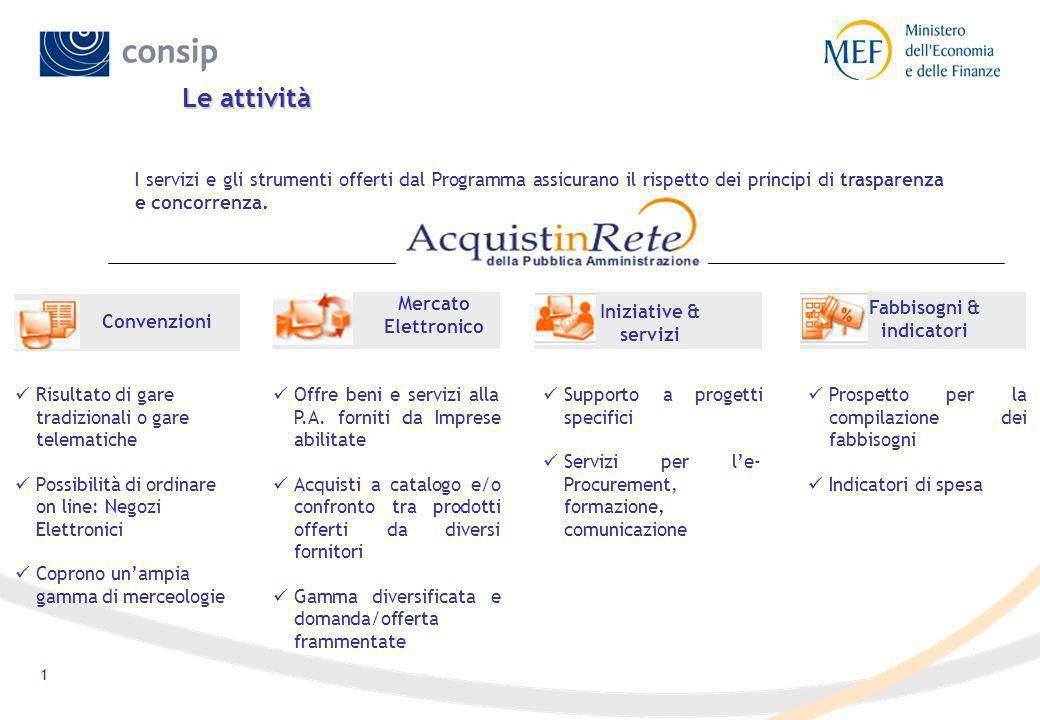 31 Riferimenti utili Per avere informazioni su: il Programma per la Razionalizzazione degli Acquisti nella P.A.