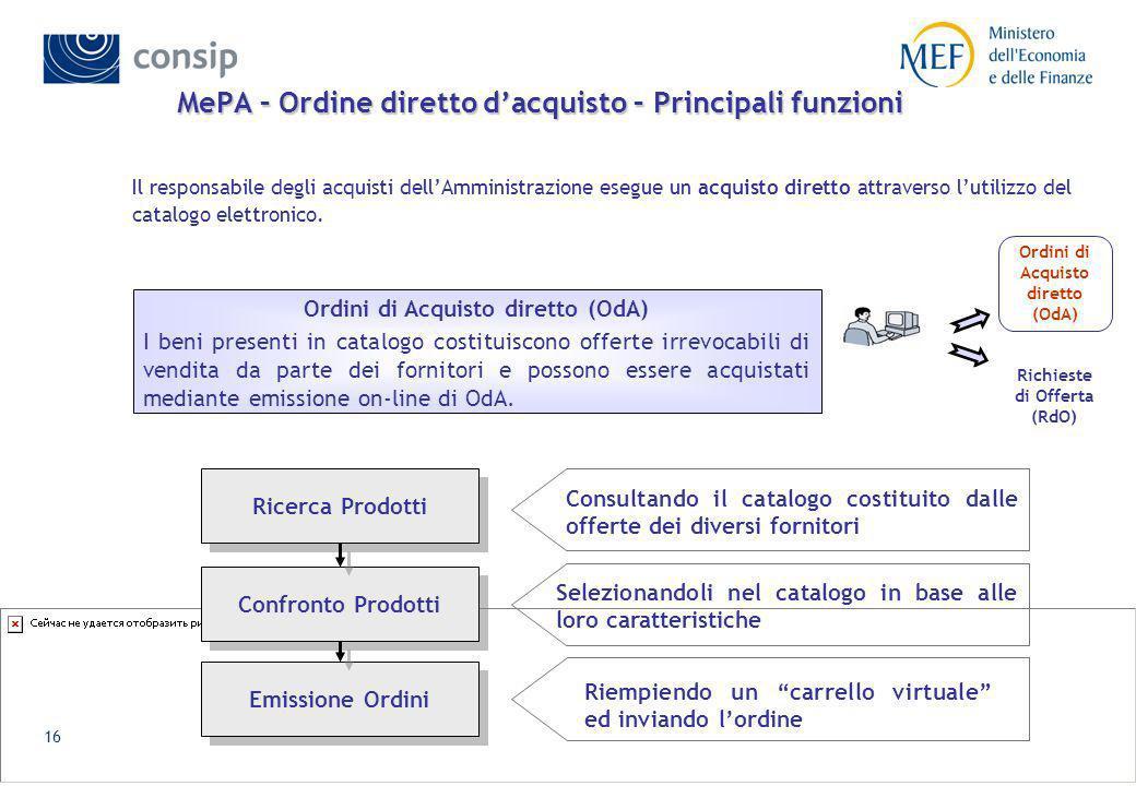 15 Descrizione macro-funzionalità - lato fornitore Nellambito delle categorie merceologiche e delle relative specifiche previste dai bandi di abilitaz