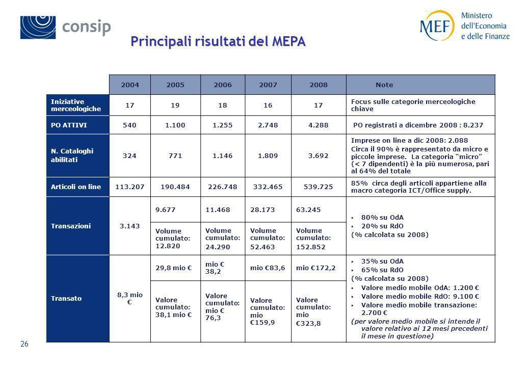 25 Le categorie merceologiche sul MEPA: le offerte commerciali Arredi e complementi di arredo: 34.000 Prodotti e accessori informatici: 85.800 Cancell